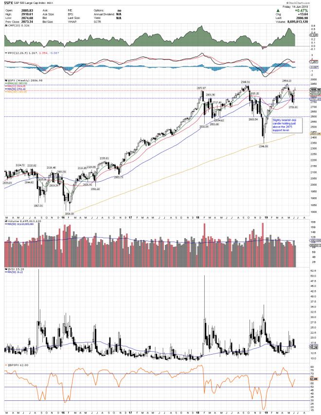 S&P 500 JUNE