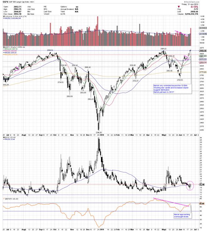 S&P 500 JUNE 21